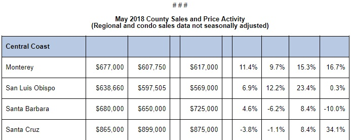 C.A. Median Prices Set New Record